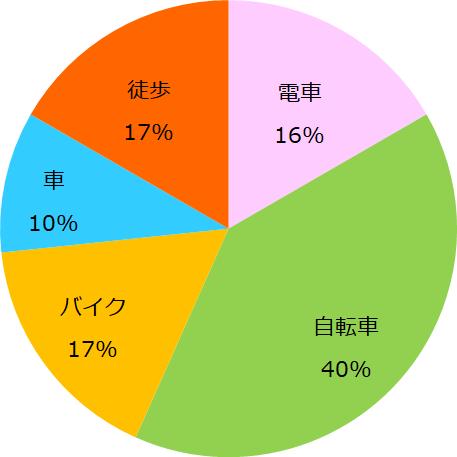 graph-5